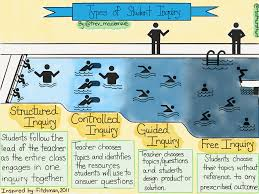 inquiry steps