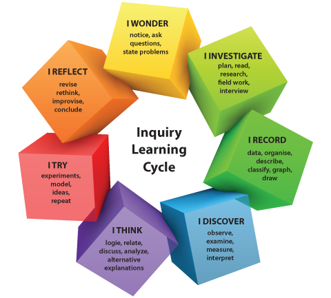 inquiryclassroom